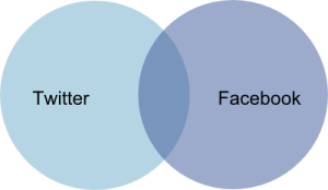 Twitter/Facebook Venn diagram